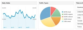 Add Google Analytics To Your Site