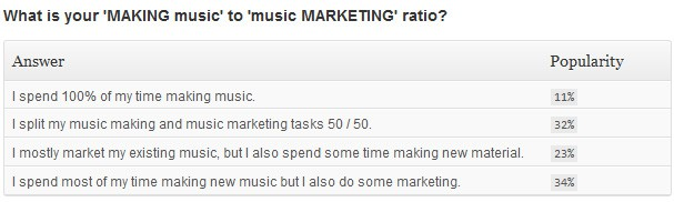 Making music to music marketing ratio results