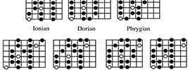 Learning The Major Scales For Guitarists