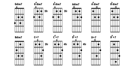 How To Read Guitar Tabs For Beginners (And Dummies) - PDF Included ...
